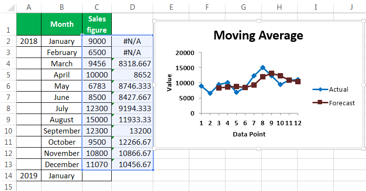 Moving Average Example 2-7
