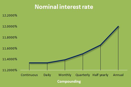 Nominal Interest Rate graph