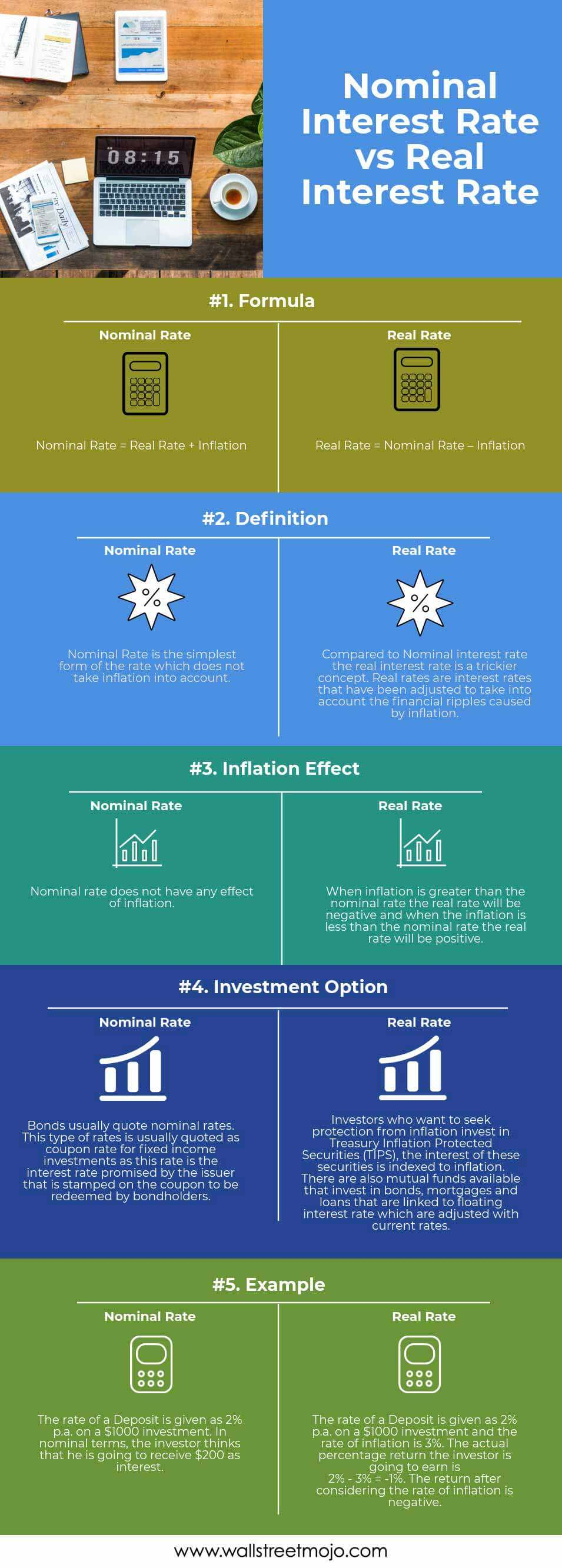 Nominal-Interest-Rate-vs-Real-Interest-Rate-info