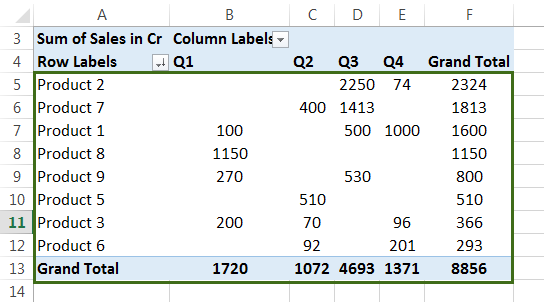 Pivot Table Sort (Examples) | How to Sort Data Values in