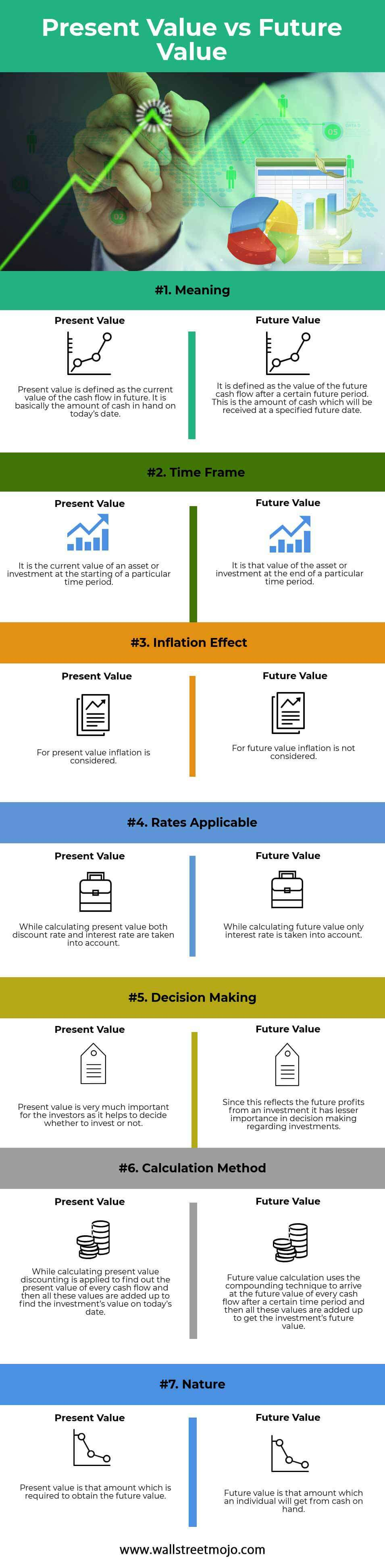 Present-value-vs-Future-value-info