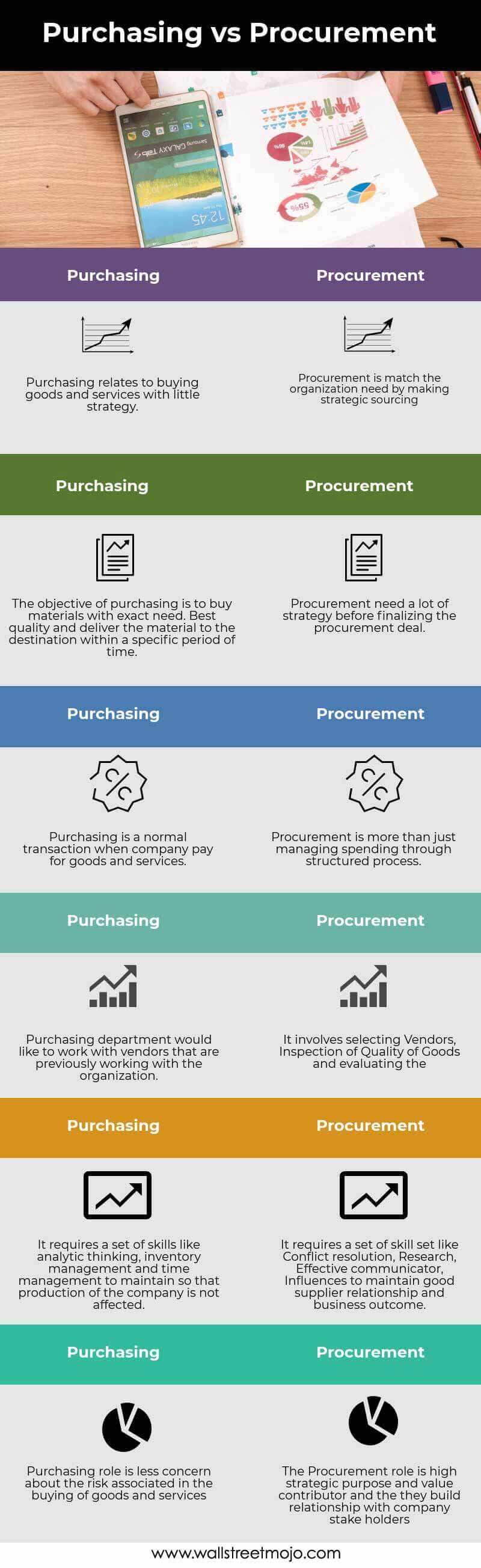 Purchasing-vs-Procurement info