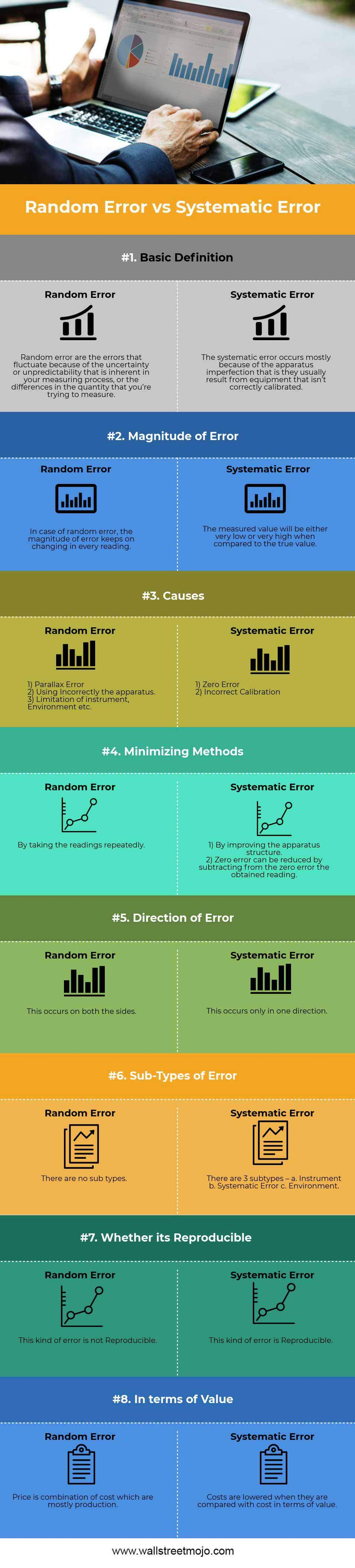 Random-Error-vs-Systematic-Error info