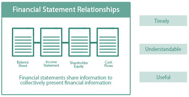 Relevance in Accounting Example