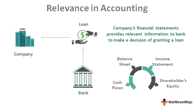 Relevance-in-Accounting