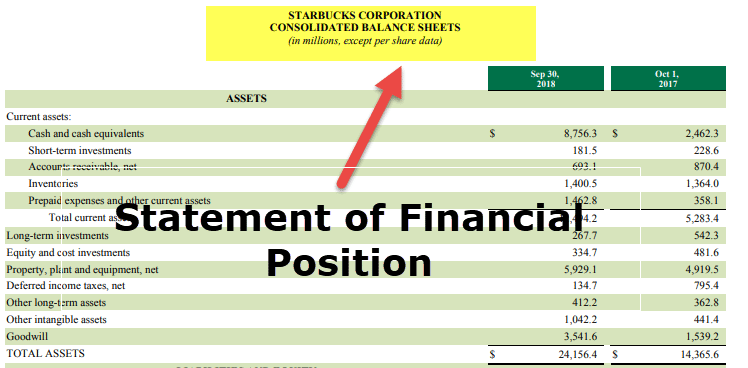 Statement of Financial Position 1