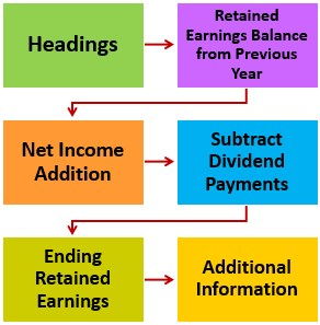 Statement of Retained Earnings Steps