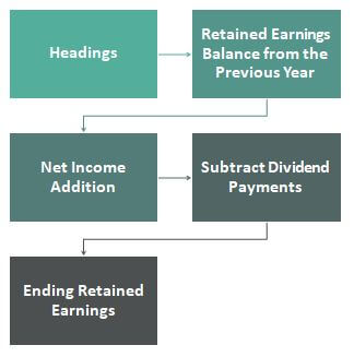 Steps of Statement of Retained Earnings