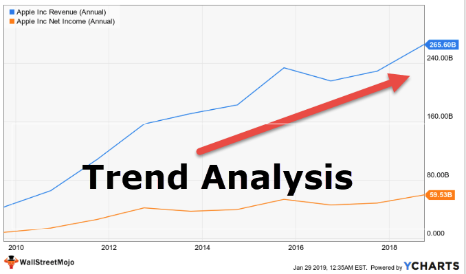trend analysis (examples) trends in accounting \u0026 technical analysiswhat is trend analysis?