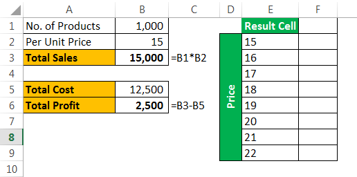 What-if analysis Example 3-1