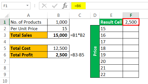 What-if analysis Example 3-2