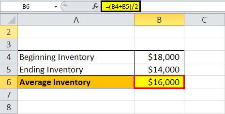 average inventory example