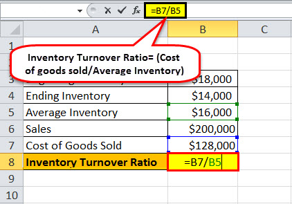 Average Inventory Formula | How to Calculate Average Inventory?