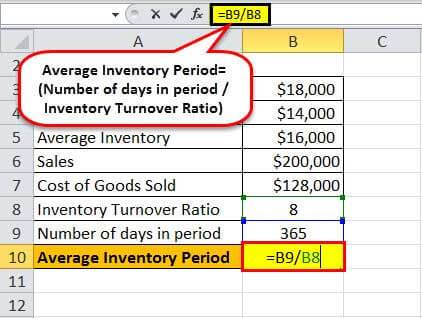 average inventory period