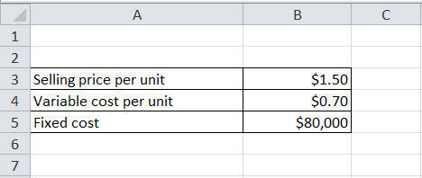 break-even analysis formula example1.1