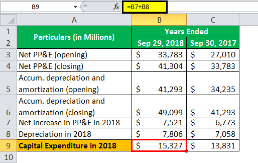 capital expenditure formula  excel examples