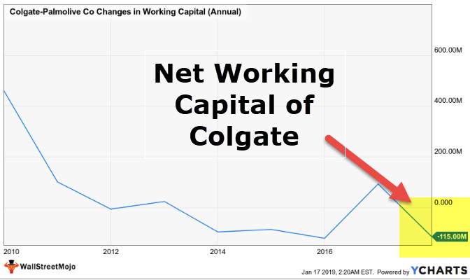 changes in net working capital