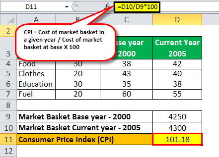 Consumer Price Index example2.5