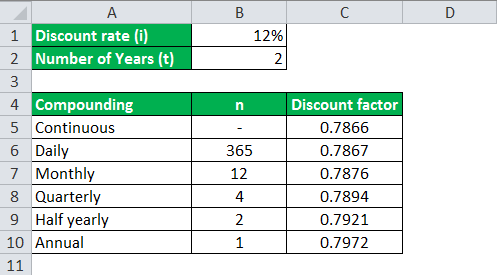discount factor formula example 1.1