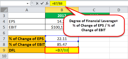 financial leverage formula excel 4.2