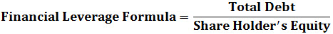 financial leverage formula1