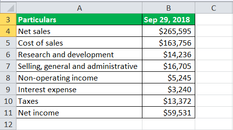 operating income formula example2.1