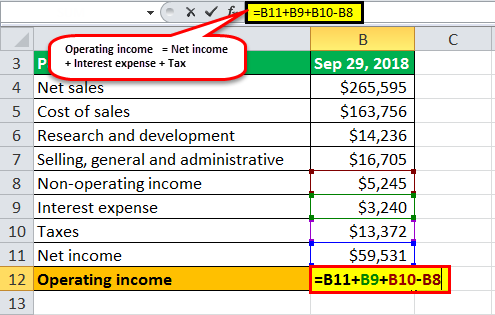 operating income formula example2.2