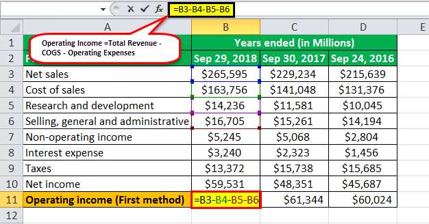 operating income formula example3.2