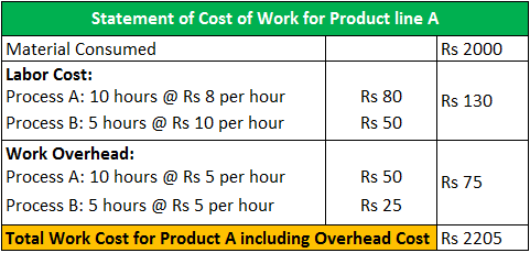 Overhead Costs (Definition, Example) | Types of Overhead Cost
