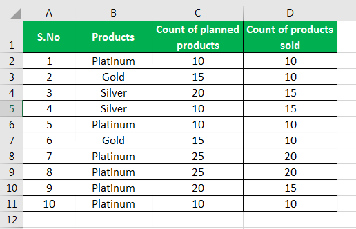 sumproduct in excel example 3.1
