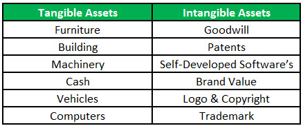 tangible vs intangible assets