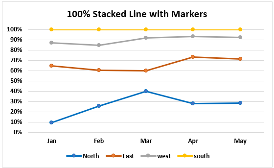 100% Stacked Line with Markers