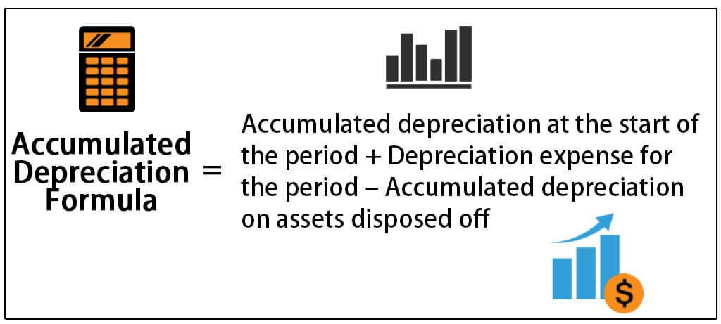 Accumulated Depreciation Formula