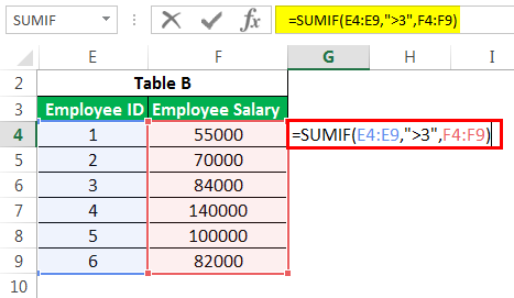 Advanced SUMIF Example 6