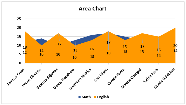Area Chart Example 1-1