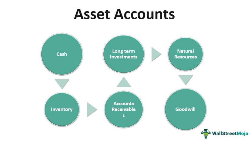 Asset-Accounts