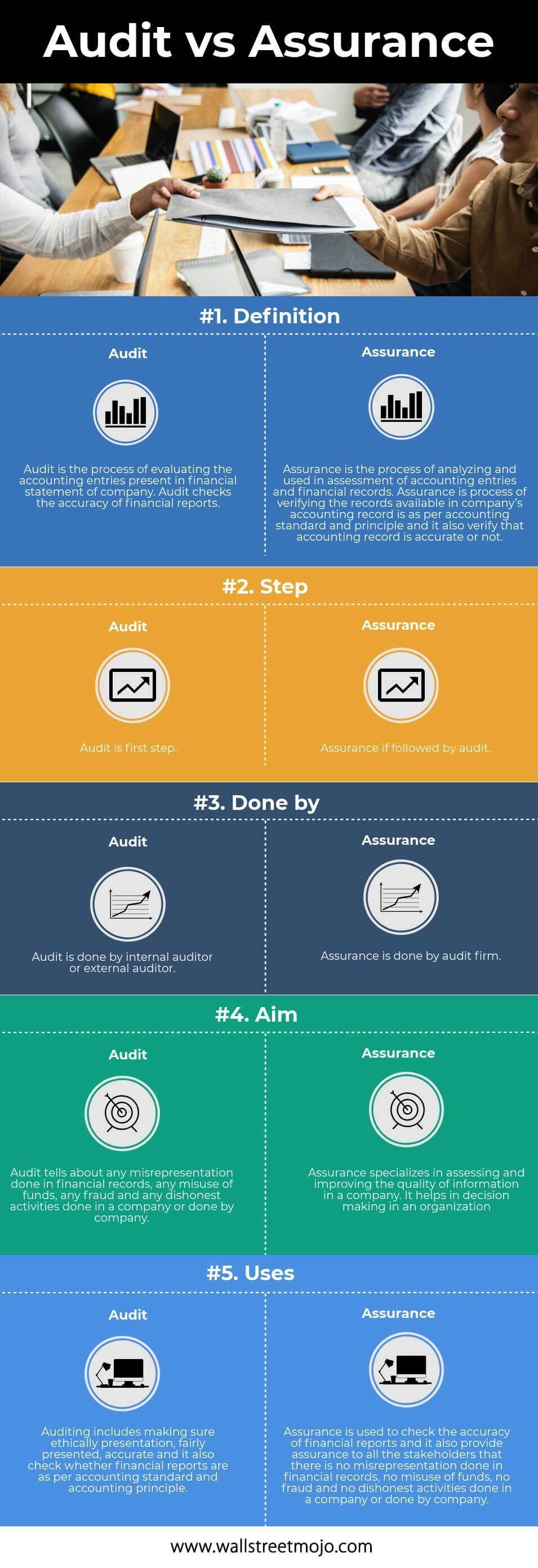 Audit vs Assurance | Top 5 Best Differences (with Infographics)