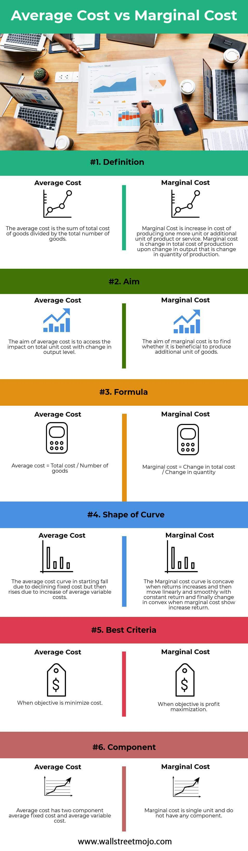 Average-Cost-vs-Marginal-Cost-info