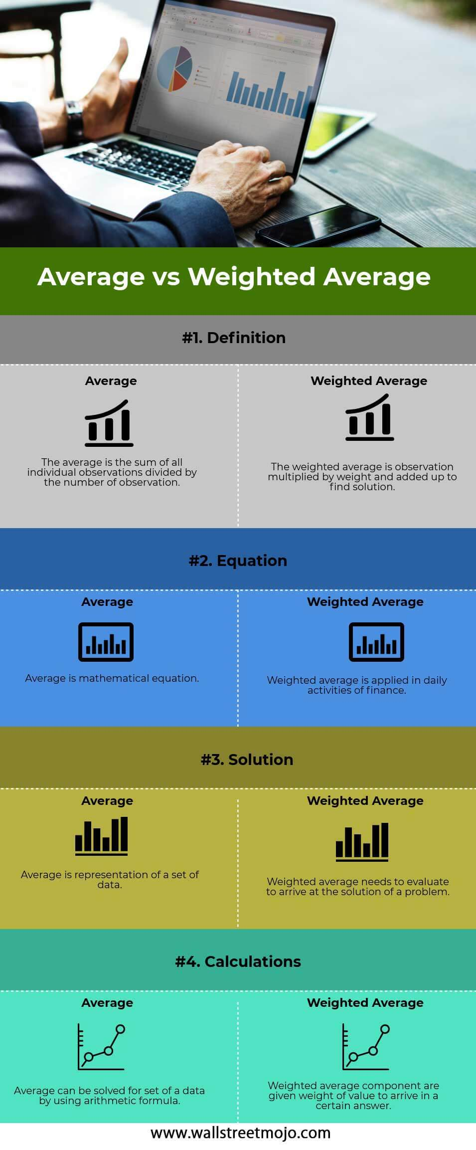Average-vs-Weighted-Average-info