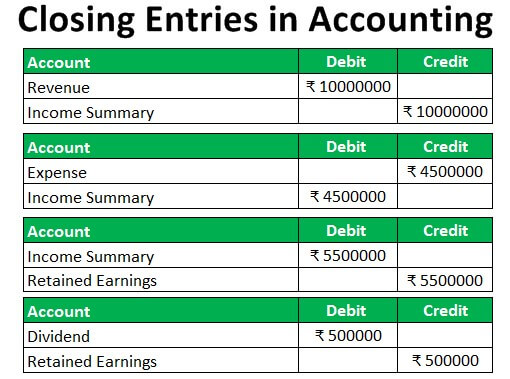 Closing Entries in Accounting