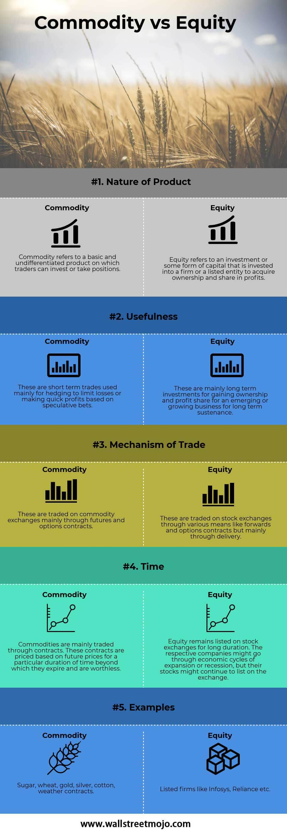 Commodity-vs-Equity-info