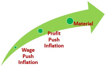 Cost Push Inflation Causes