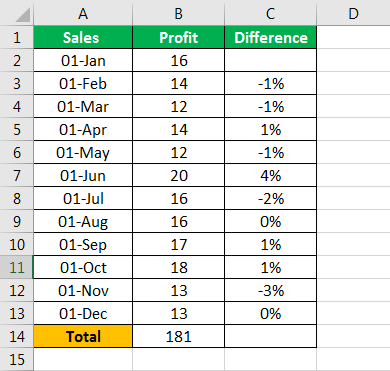 Difference in percentage example 2.5