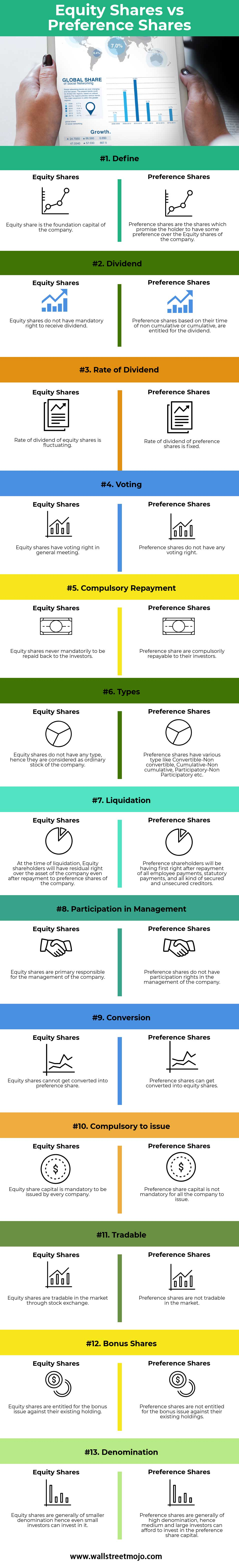 Equity-Shares-vs-Preference-Shares-info