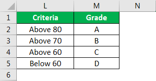 Excel Formula for Grade example 1.1