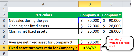 Fixed Asset Turnover Ratio ex 1-3