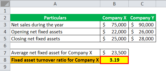 Fixed Asset Turnover Ratio ex 1-4