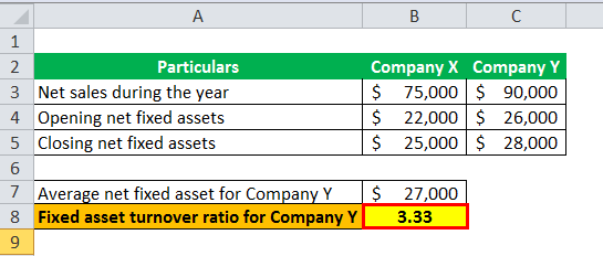 Fixed Asset Turnover Ratio ex 1-6
