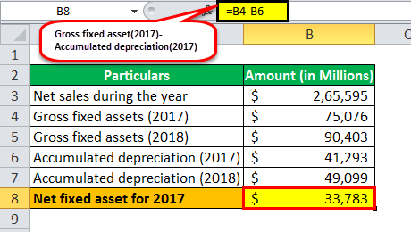 Fixed Asset Turnover Ratio ex 2-1