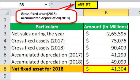 Fixed Asset Turnover Ratio ex 2-2